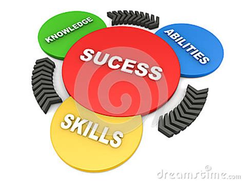 Writing for Knowledge, Skills & Abilities or KSA